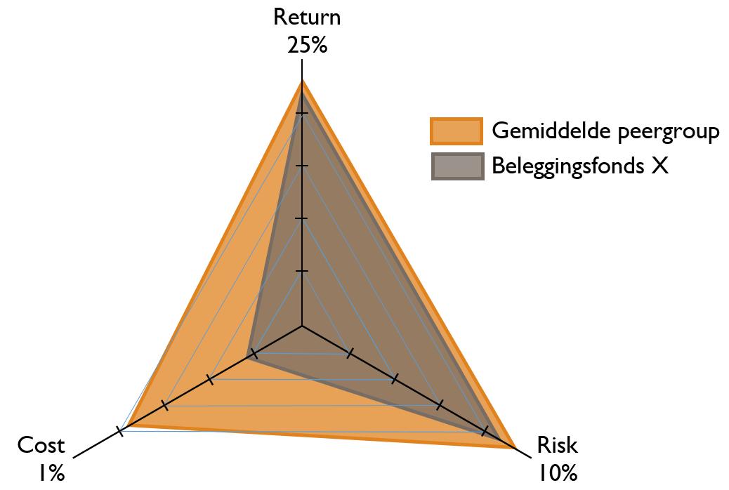 rendement-risico 2